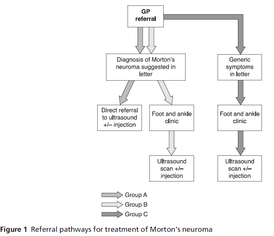 primarycare-Referral-pathways