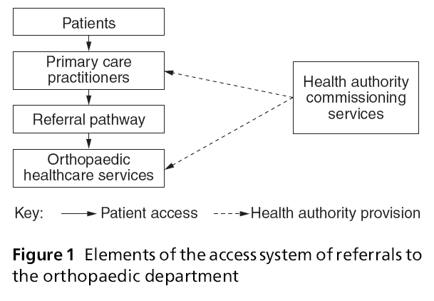 primarycare-access-system