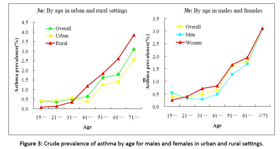 primarycare-prevalence-asthma