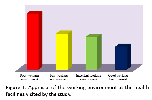 primarycare-working-environment